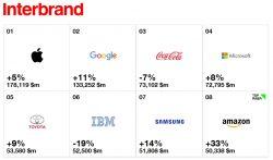 Giá trị thương hiệu Samsung